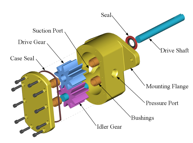 Gear Pump Exploded Exploded View Drawing Wikipedia The Free Encyclopedia Gear Pump Hydraulic Systems Hydraulic Pump