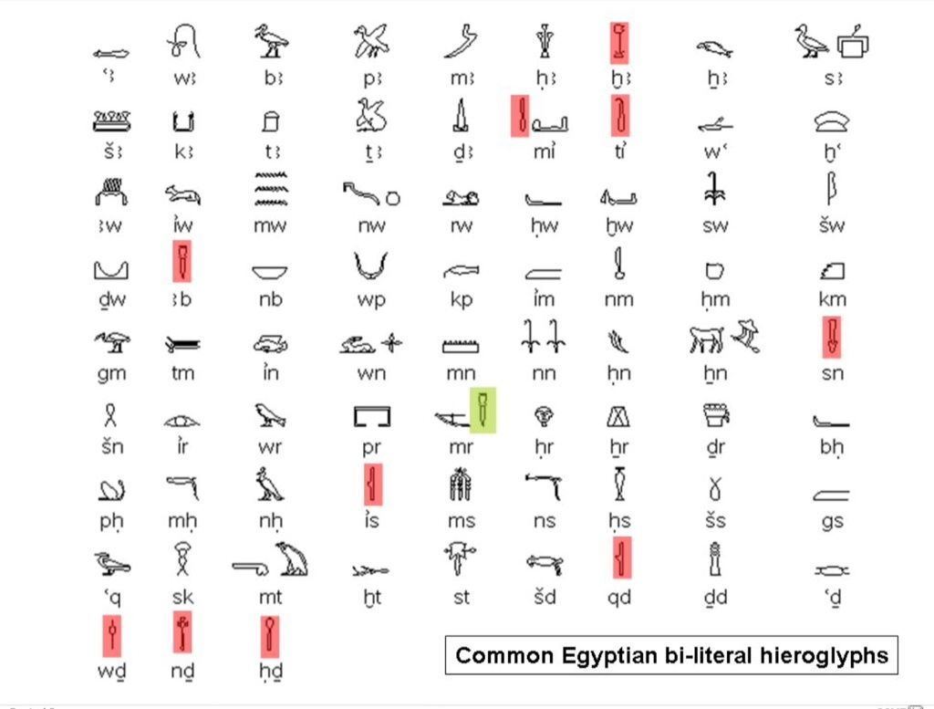 egyptian glyphs and meanings - photo #13