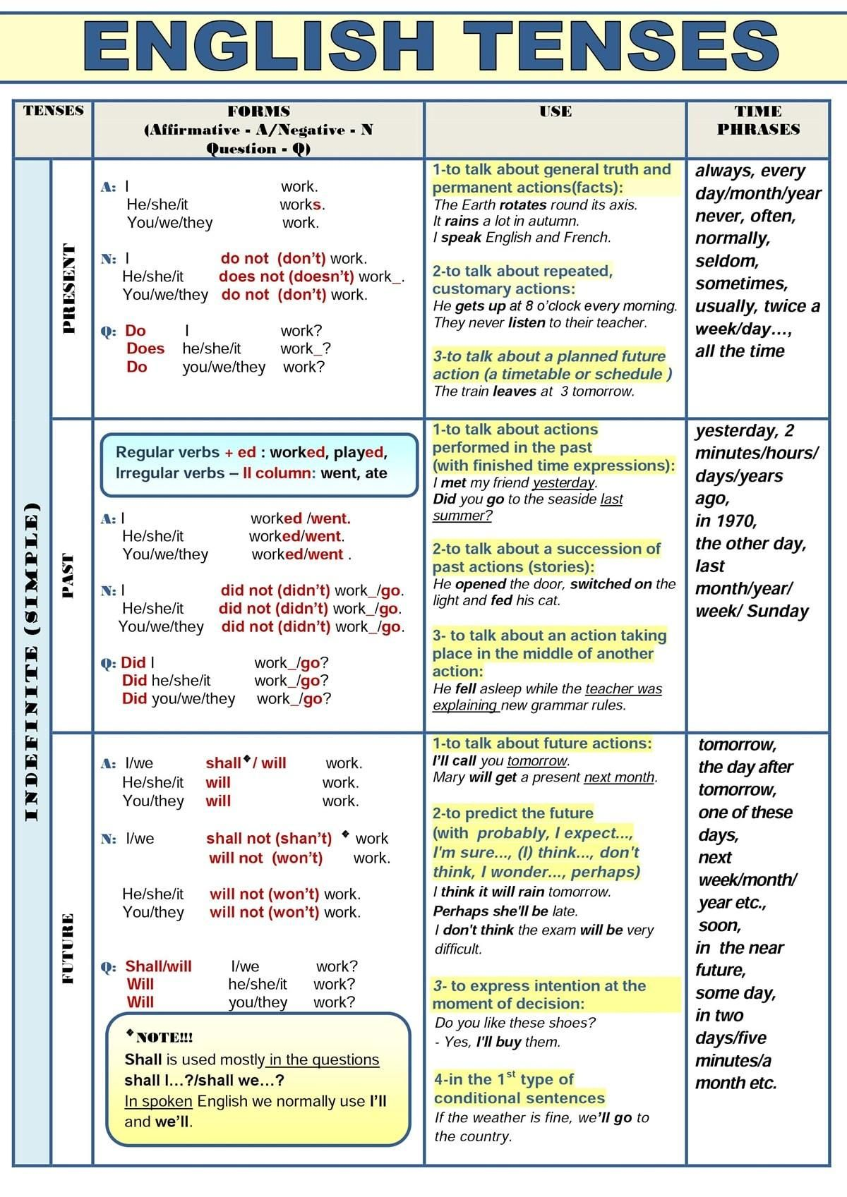 English tenses are of three types present past and future ided on the basis time also all in  table grammar rh pinterest