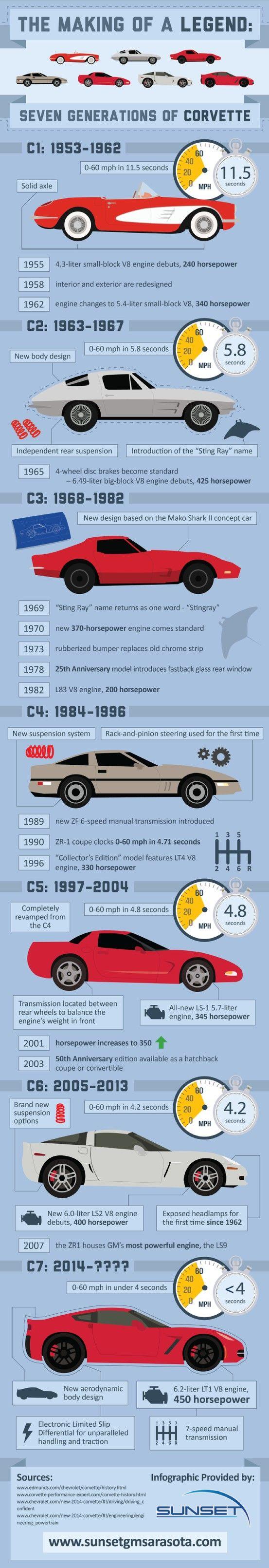 Sunsetgmsarasota Com Corvette Vintage Corvette Car Dealership