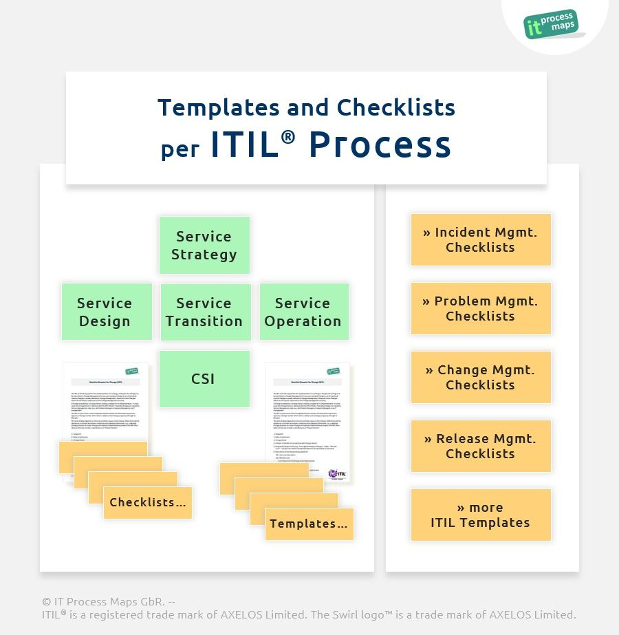 Templates and checklists per itil process a set of for Itil implementation plan template