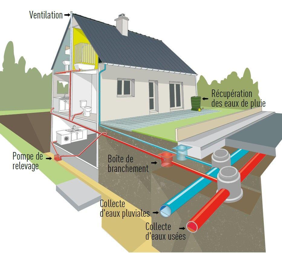 Epingle Par Durond Sur Plomberie Eaux Usees Eau Pluviale Plomberie