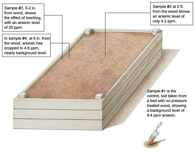 767d7f26ded134c987eee97ebebb0721 - Is Pressure Treated Wood Bad For Gardens