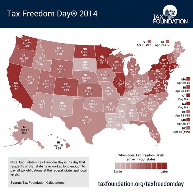 When Is Your StateS Tax Freedom Day  Great Way To Teach