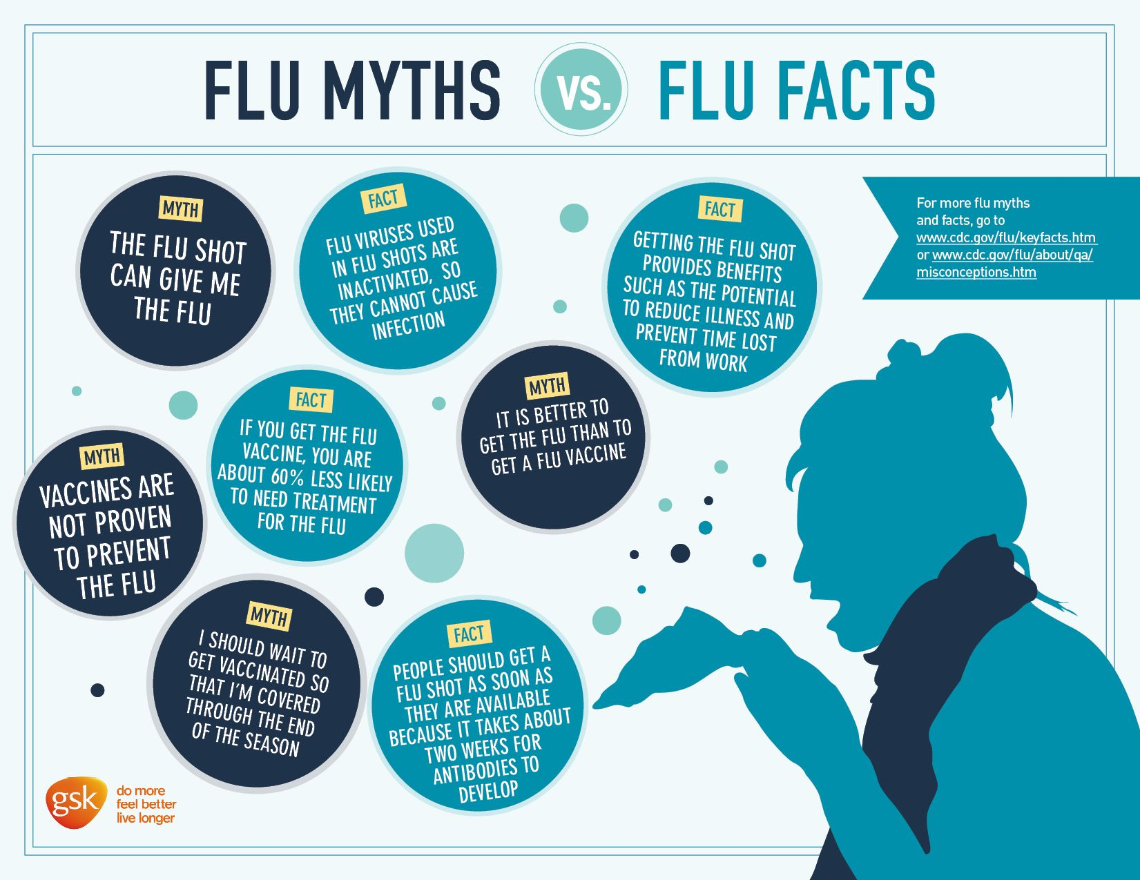 Read more on weekly flu report centers for disease control and - Flu Myths Vs Facts Influenza And The Flu Shot