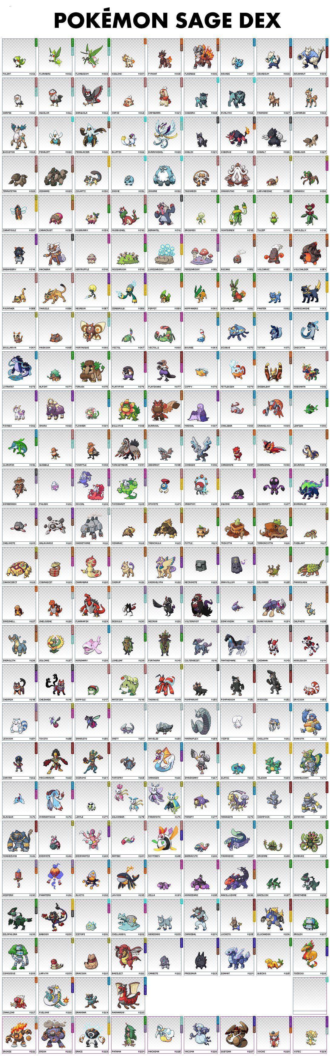 roster for 4chan s pokemon sage gotta catch em all pokémon