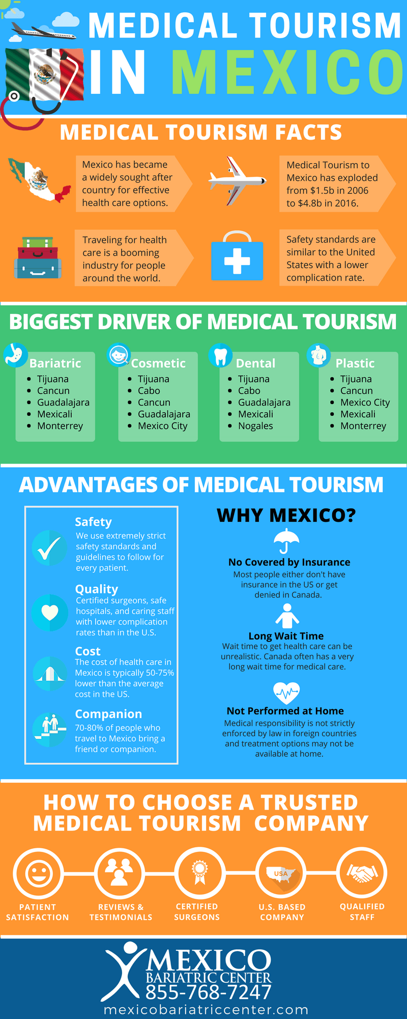 Medical Tourism To Mexico Healthcare Health Bariatric