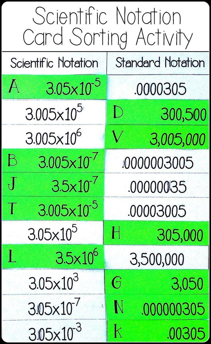 Scientific Notation Card Sort Activity | Algebra 1 ...