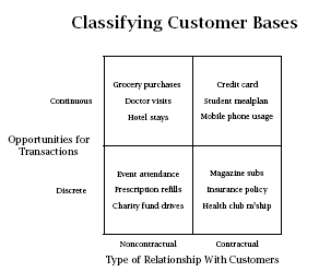 4 Practical Approaches To Calculating Customer Lifetime Value Customer Lifetime Value Marketing Analysis Customer Relationships