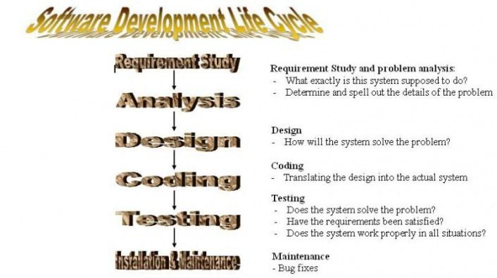 Software Development Life Cycle  Nicole PellerSmith