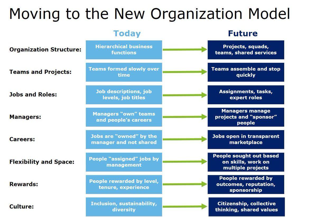 Marlies van Dijk on Twitter Change management, Agile