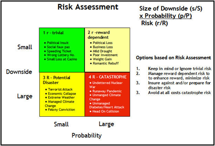 Good Morning - An acceptable level of risk (sometimes referred to ...