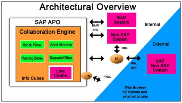 sap apo demand planning pdf