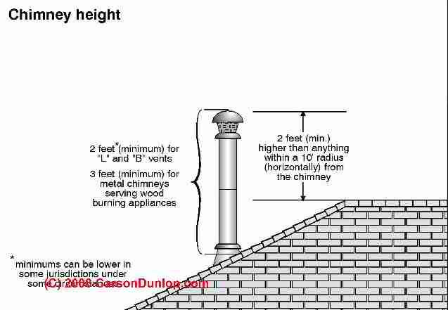 L Vent And B Vent Height Requirements C Carson Dunlop Associates Gas Fireplace Gas Vented