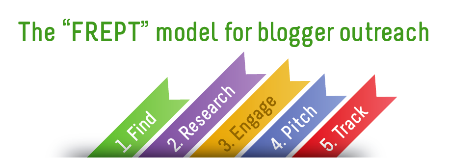 Blogger Outreach can seem very complicated because there are so many bloggers out there. Read this article and find The FREPT Model for Blogger Outreach.