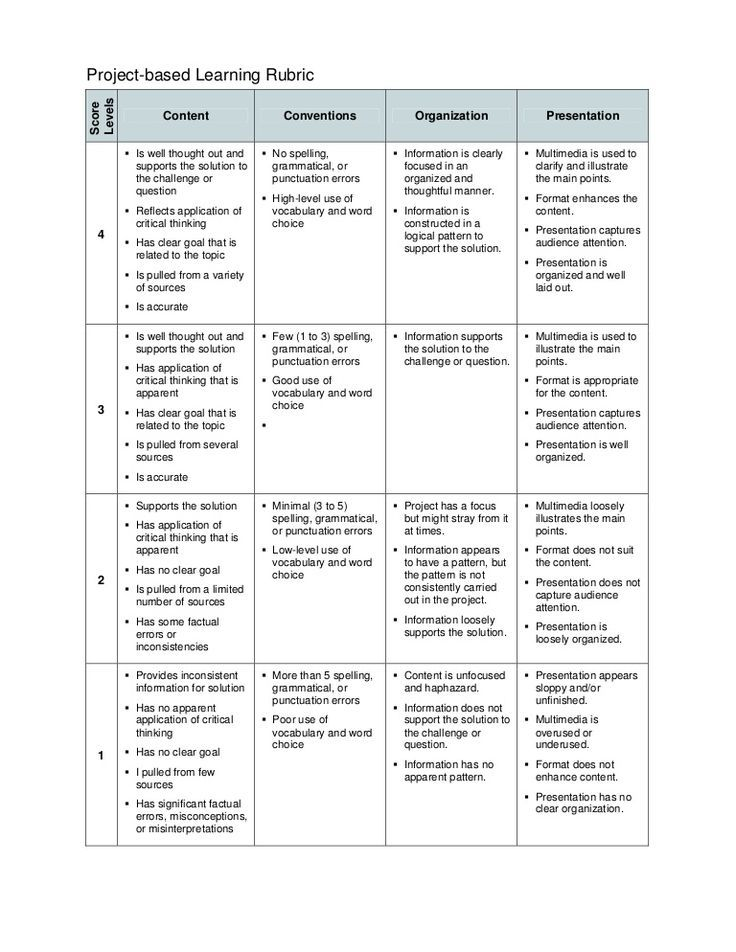 Project based learning template rubric PBL-Project Based - project assessment template