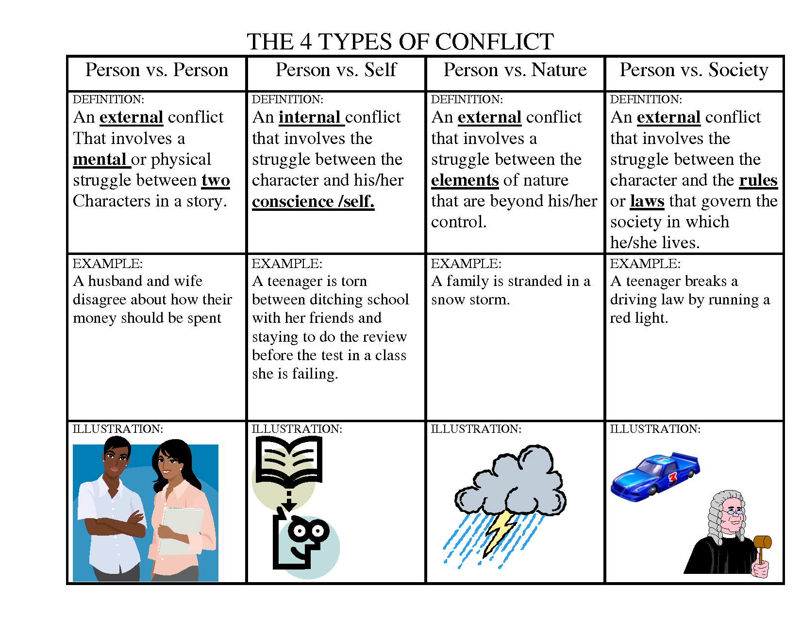2010 THE 4 TYPES OF CONFLICT GRAPHIC ORGANIZER   Types of conflict [ 1275 x 1650 Pixel ]