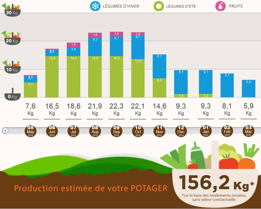 Quatrième étape:  RDV sur votre calendrier de production afin d'avoir une estimation de vos rendements sur toute l'année !  www.monpotager.com/calendrier