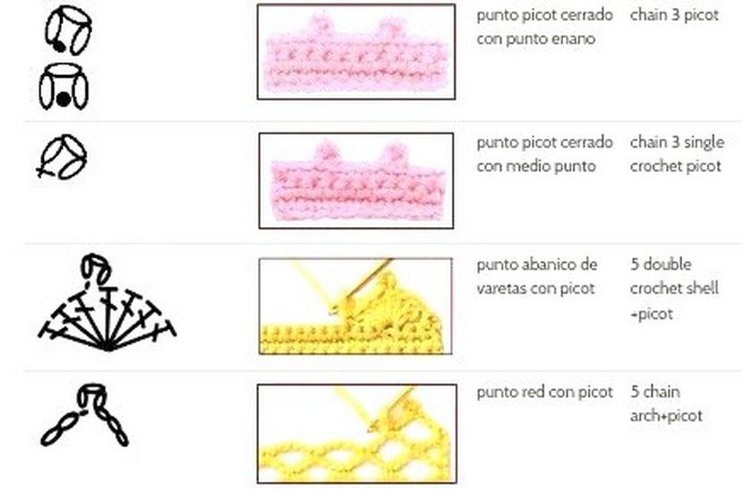 Aprender a tejer desde casa, Ganchillo a 0€, patrones Crochet gratis ...