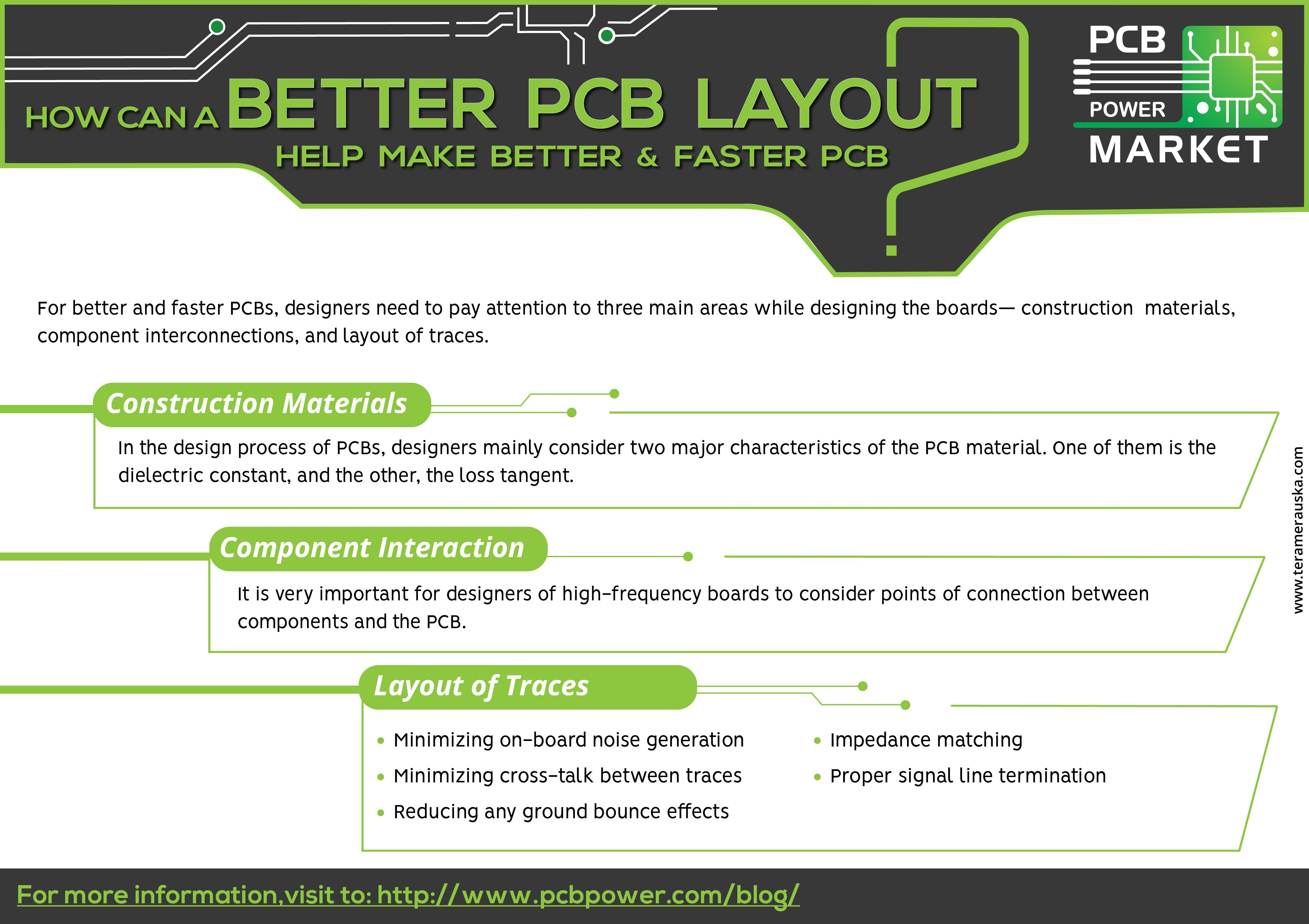 Resistor - PCB Power Market How Can A Better PCB Layout Help Make ...
