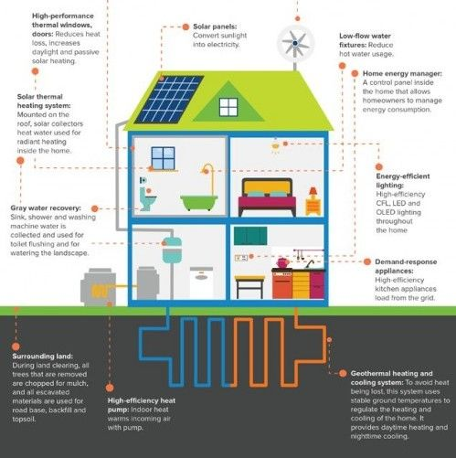 Net Zero Homes Are Becoming More Feasible For The Average Home Owner. So  What Will The Future Of Net Zero Living Look Like?