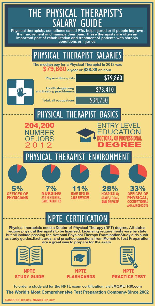 Physical Therapist Salary and Certification Review | PT