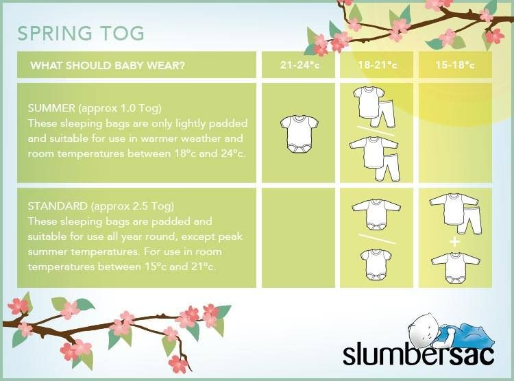Spring Tog Chart Make Sure You Continually Check Your Little One S Room Temperature Against Our Tog Chart Sleeping Bag Guide Baby Sleeping Bag Sleeping Pads