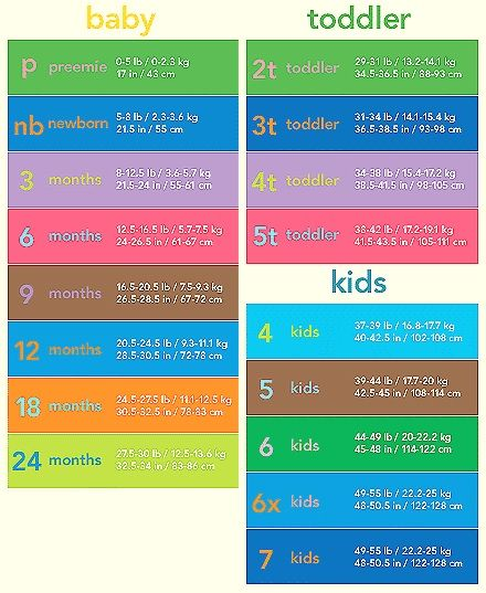 db690c7f6 Carter's Size Chart | OUR KIDS | Toddler size chart, Baby size, Baby ...