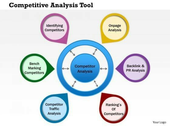 SEo Competitive Analysis Tool Mind Mapping Mind-Map Pins - sample competitive analysis