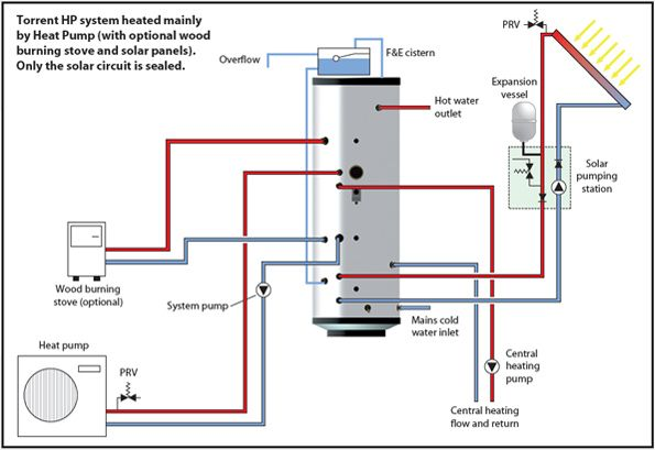 Example Of A Home Comfort System That Has Been Designed To Get The Best Possible Performance From A Heat Pump In A Heat Pump Solar Thermal Panels Solar Thermal
