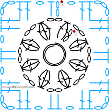 Resultado de imagen para granny square patterns crochet