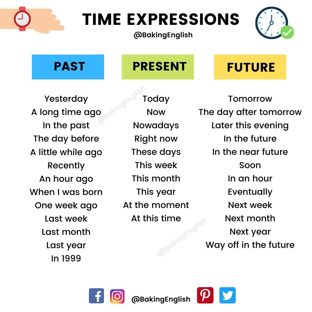 Time Expressions Expresiones De Tiempo Tiempos Ingles Clase De Inglés Expresiones