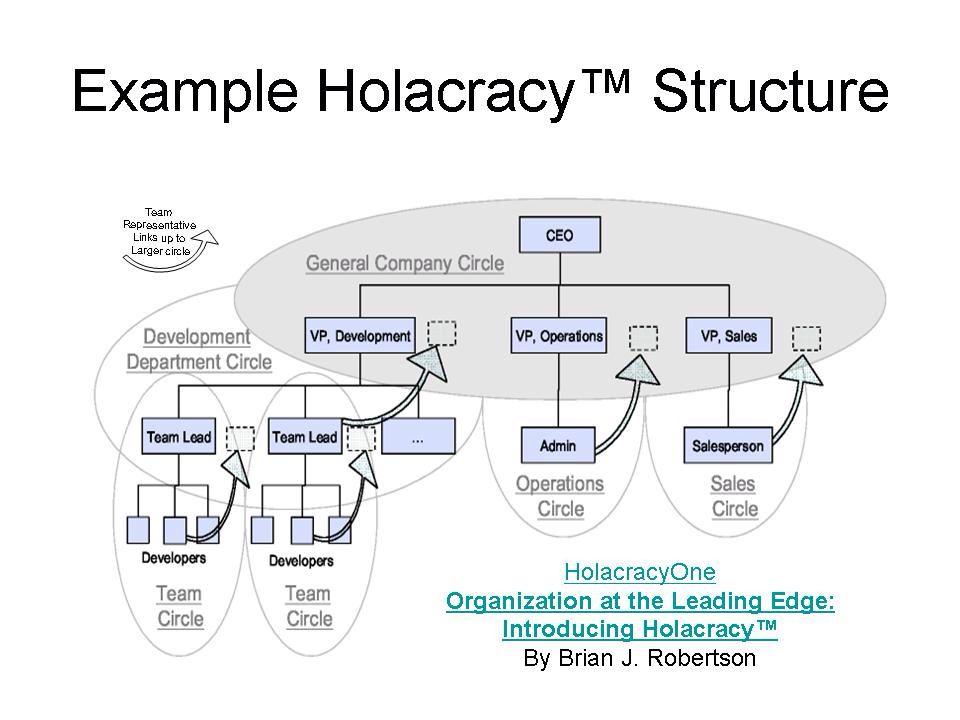 Organizational Structure Chart #applestorearchitectureretail - project organization chart