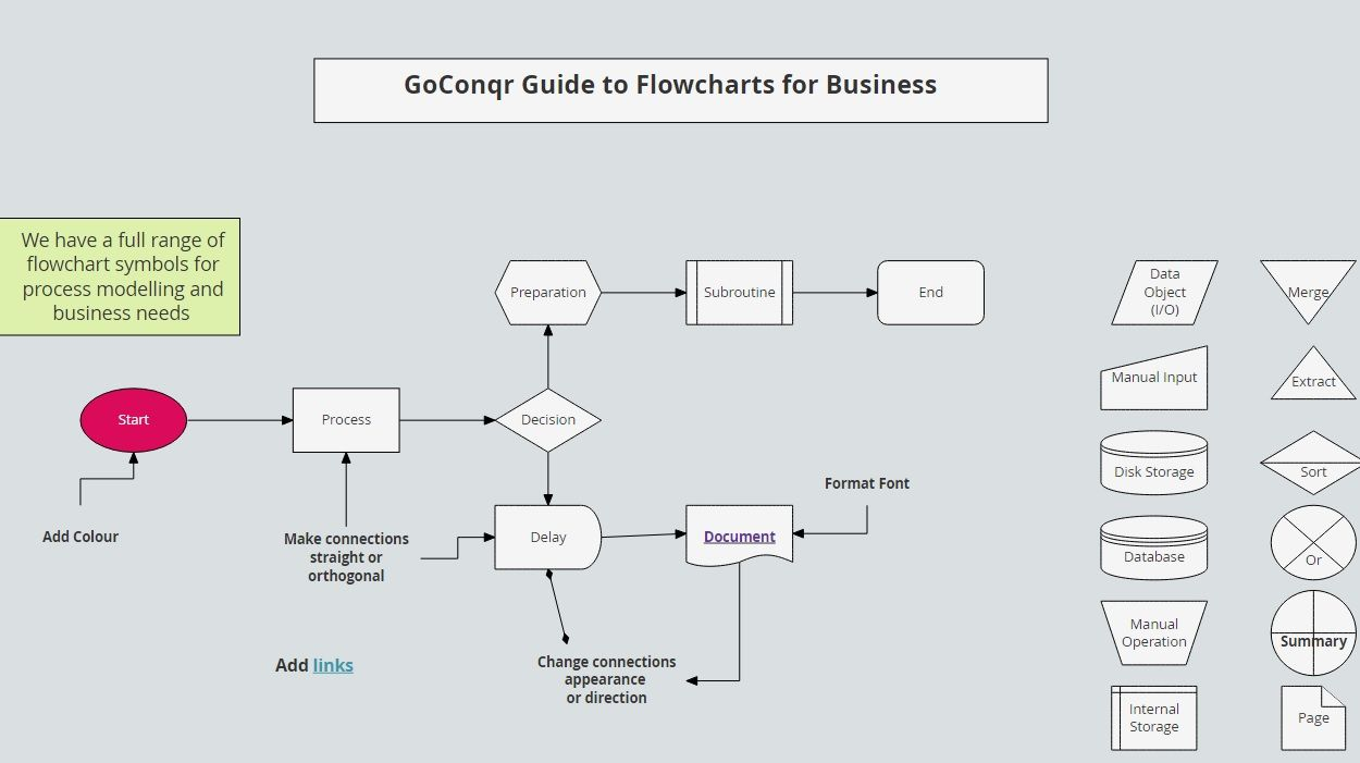 Symbols for flowcharts image collections symbol and sign ideas guide to the symbols and uses of flowcharts flowcharts guide to the flowchart symbols used for buycottarizona Gallery