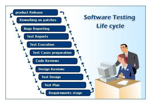 Manual Testing - Software Testing Lie Cycle | Software Testing ...