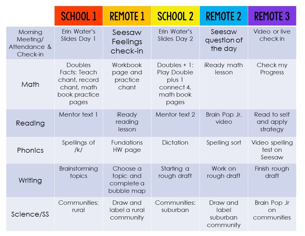 Tips for Teaching in a Hybrid Model The Sassy Apple in