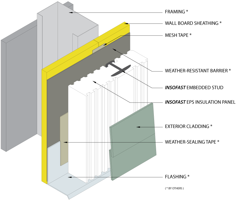 Five Exterior Insofast Projects You Should See Insofast Blog Insulated Siding Cladding Exterior Cladding