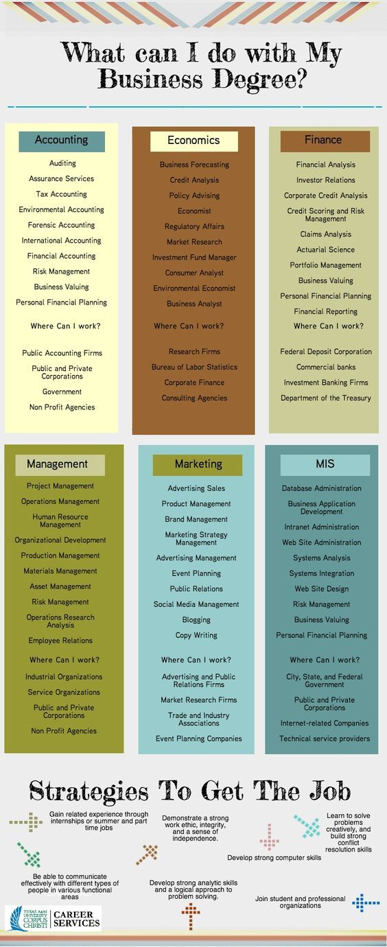 Making It to B-School of Your Choice   MBA NOTES   Business major