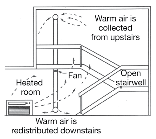 Diagram Of A Split Level Interior Warm Air Flows Upwards From A