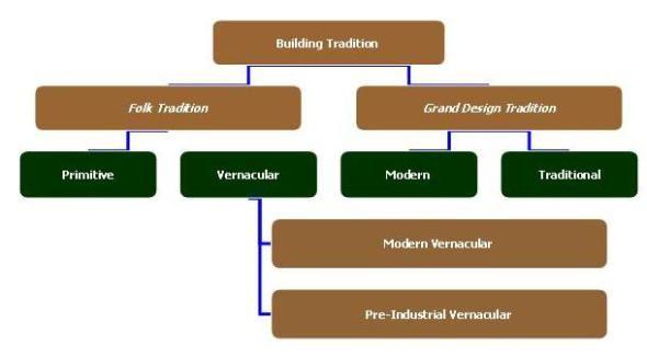 MentorshipART Type of Building Tradition (Amos Rapoport