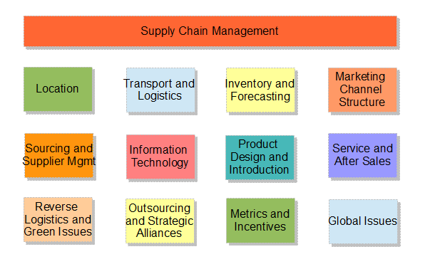 Supply Chain Management Covers Lots Of Activities To Plan