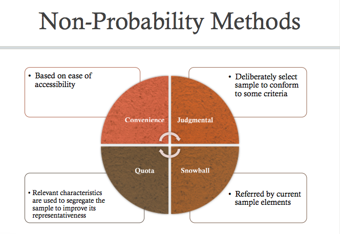 Non Probability Sampling Methods | RM | Pinterest | Program ...