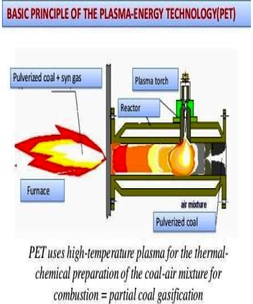 Advantages Of Using Plasma Technology In The Thermal Power Plants For The Combustion Of Pulverized Coal Thermal Power Plant Power Plant Plasma