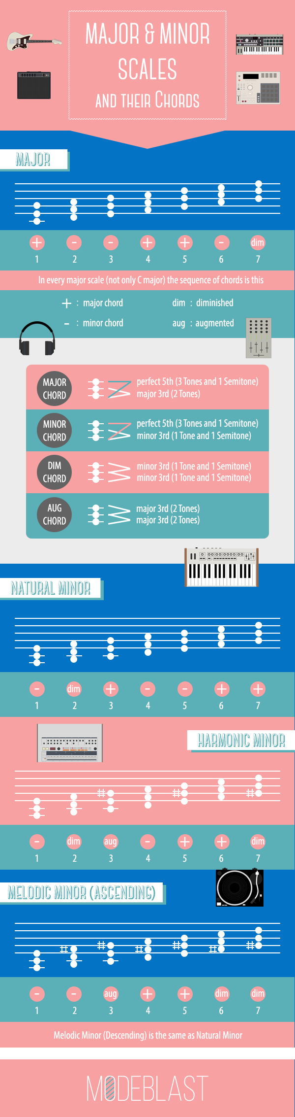 Major minor scales and their chordsg 6002267 music making major minor scales and their chords every scale major or minor has a sequence of chords there are three types of minor scales natural harmonic and hexwebz Image collections