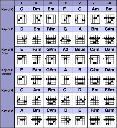 Pin by Charley Casey on Guitar | Pinterest | Guitars, Guitar chords ...