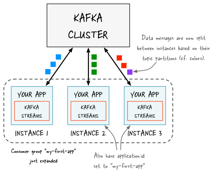 Elastic Scaling in the Streams API in Kafka Confluent