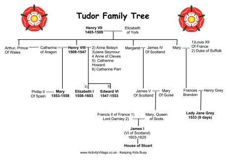 history of the tudor dynasty The palace of placentia, greenwich: april 18, 1536 pov: thomas cromwell where he be then where is chapuys both ralph sadlier and i read more july 2, 2014 tudor dynasty historical writers.