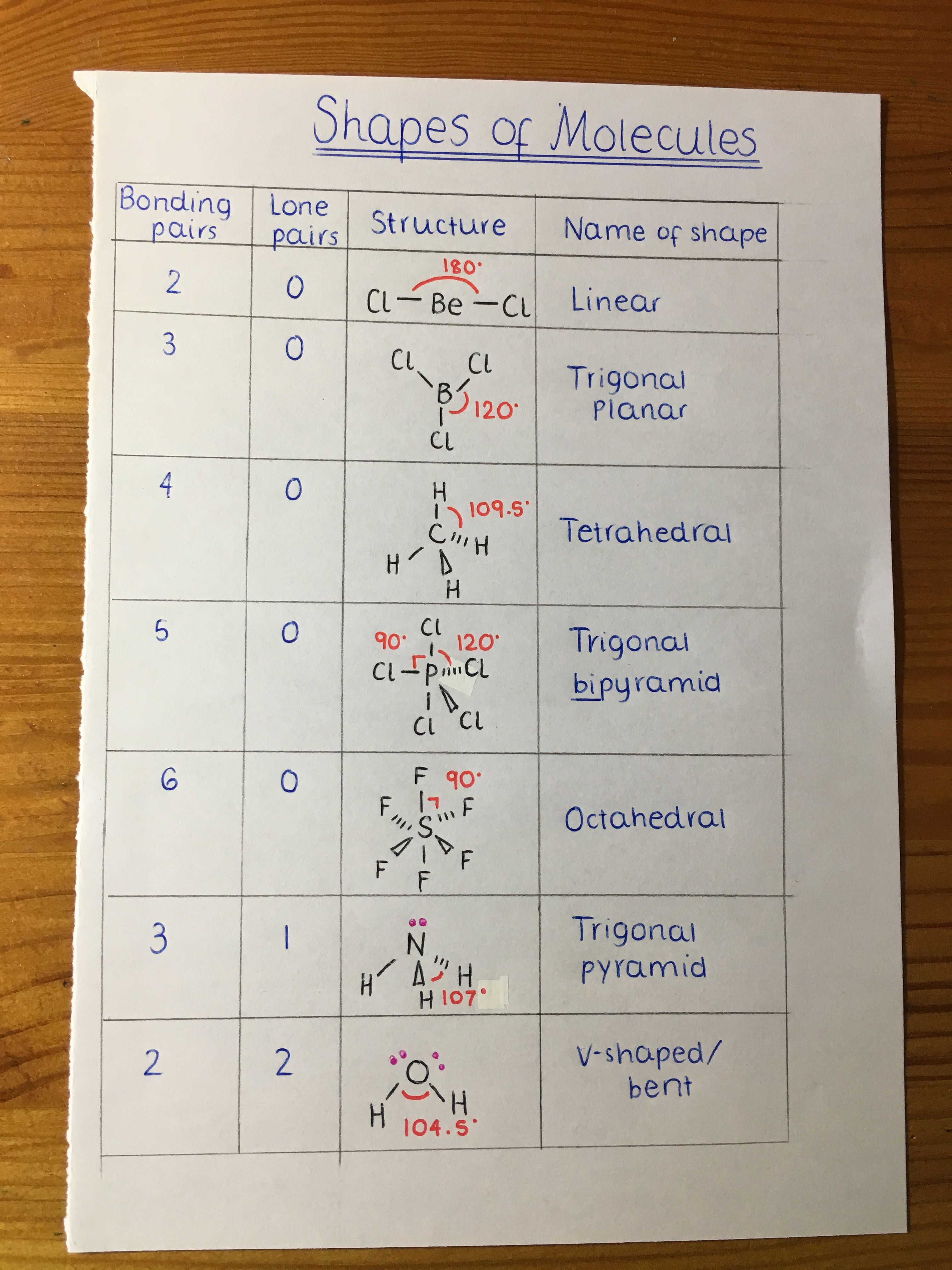 Shapes Of Molecules Bond Angles As Chemistry Chemistry Lessons College Chemistry Organic Chemistry Study