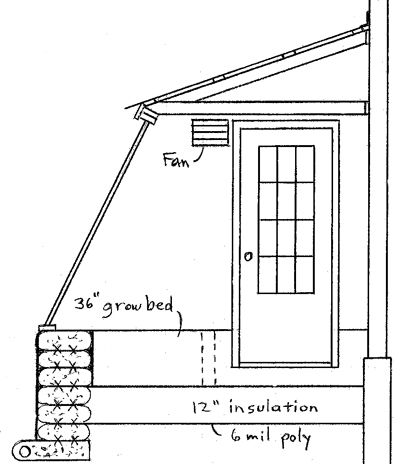9x16 Attached Greenhouse Plan Cheap Greenhouse Greenhouse Attached To House Home Greenhouse