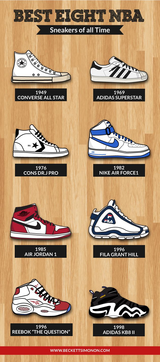 e87ebfe0fcde Best 8 NBA sneakers of all-time.